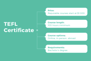informational graphic on how to achieve a TEFL certificate for teaching in South Korea